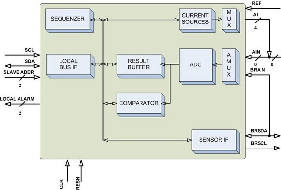 Energy Data Acquisition System Also : Data acquisition system block diagram and
