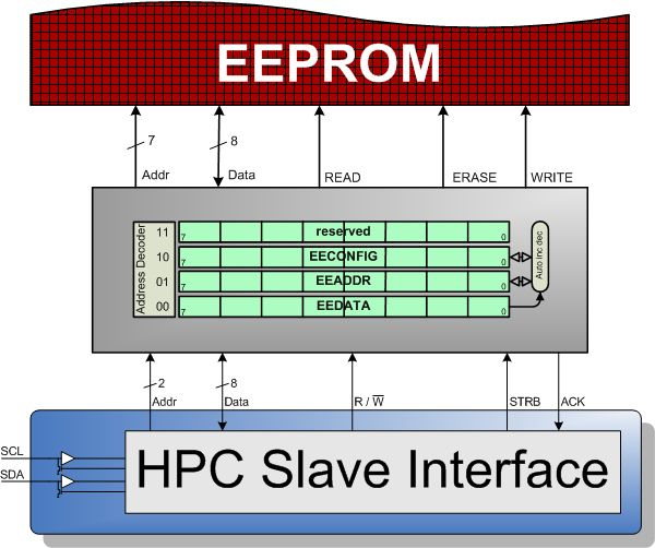 a project analysis for the production of an eprom chip Eetools manufactures universal device programmers for microcontrollers, eprom, eeprom, rom, flash high-throughput production in-system programmer.